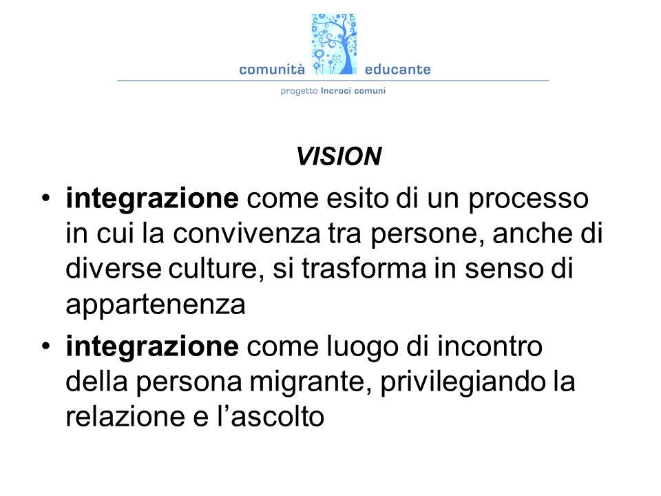 vision : VISION integrazione come esito di un processo in cui la convivenza tra persone, anche di diverse culture, si trasforma in senso di appartenenza integrazione come luogo di incontro della persona migrante, privilegiando la relazione e lascolto