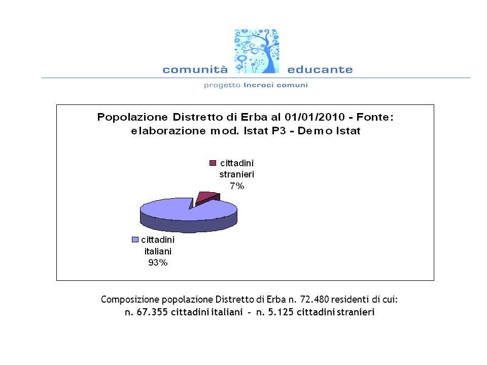 Elaborazione statistica dato nazionalità prevalenti per singolo comune Distretto di Erba
