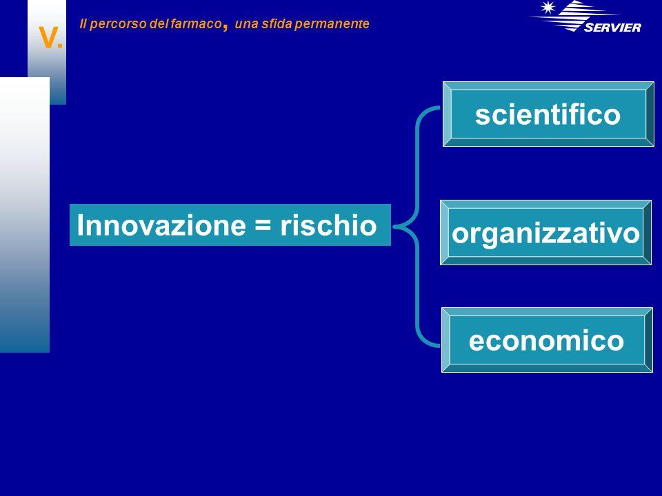 V. Innovazione = rischio scientifico organizzativo economico Il percorso del farmaco, una sfida permanente