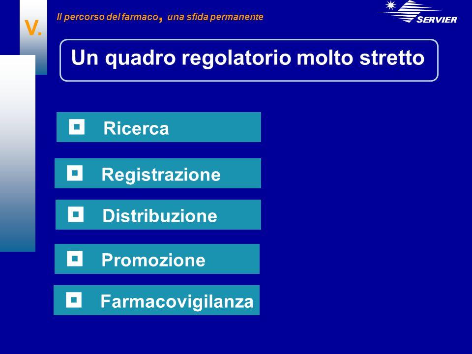 V. Un quadro regolatorio molto stretto Ricerca Registrazione Distribuzione Promozione Farmacovigilanza Il percorso del farmaco, una sfida permanente