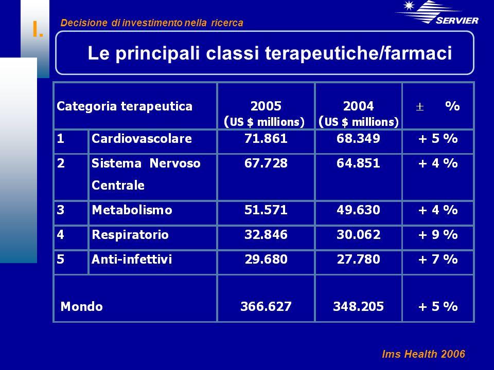 I. Ims Health 2006 Le principali classi terapeutiche/farmaci Decisione di investimento nella ricerca