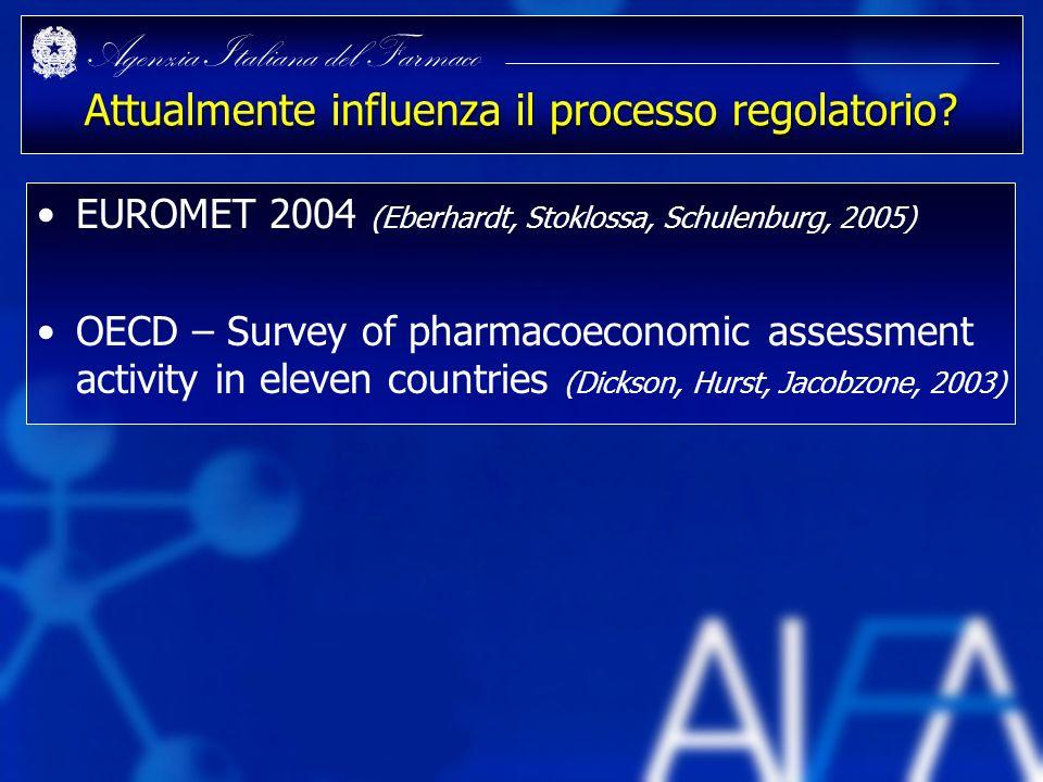 Agenzia Italiana del Farmaco Attualmente influenza il processo regolatorio? EUROMET 2004 (Eberhardt, Stoklossa, Schulenburg, 2005) OECD – Survey of ph