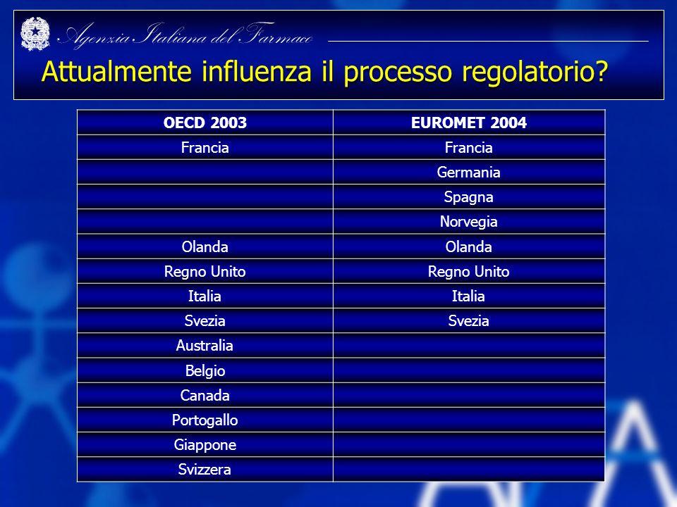Agenzia Italiana del Farmaco Attualmente influenza il processo regolatorio? OECD 2003EUROMET 2004 Francia Germania Spagna Norvegia Olanda Regno Unito