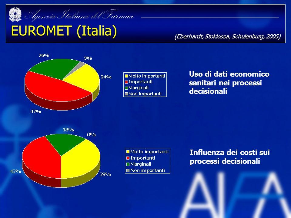 Agenzia Italiana del Farmaco EUROMET (Italia) Uso di dati economico sanitari nei processi decisionali Influenza dei costi sui processi decisionali (Eb