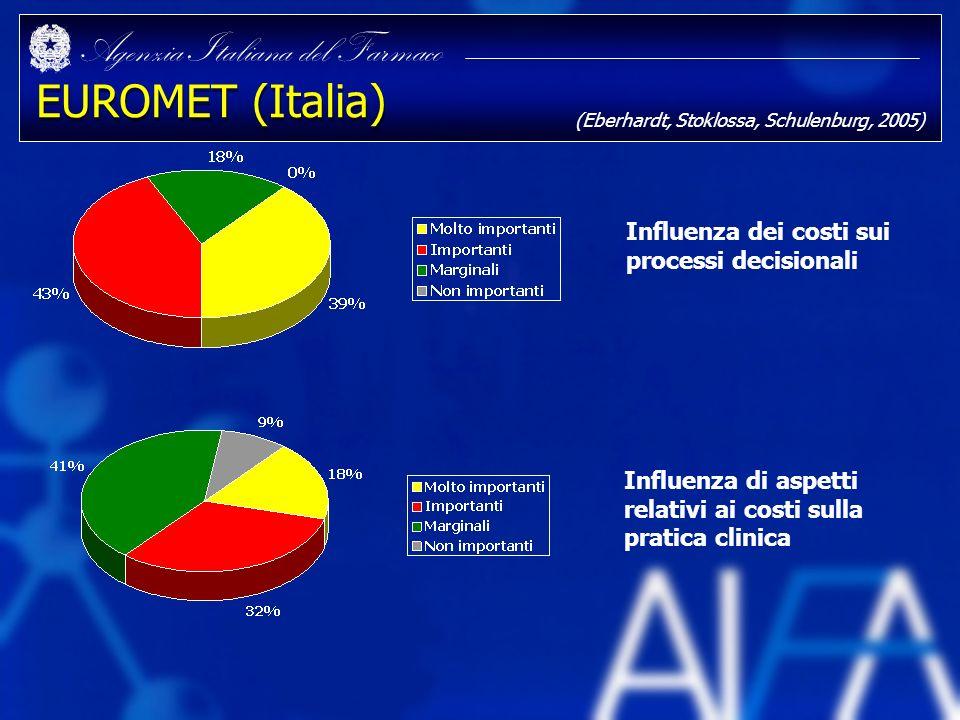 Agenzia Italiana del Farmaco EUROMET (Italia) Influenza di aspetti relativi ai costi sulla pratica clinica Influenza dei costi sui processi decisional