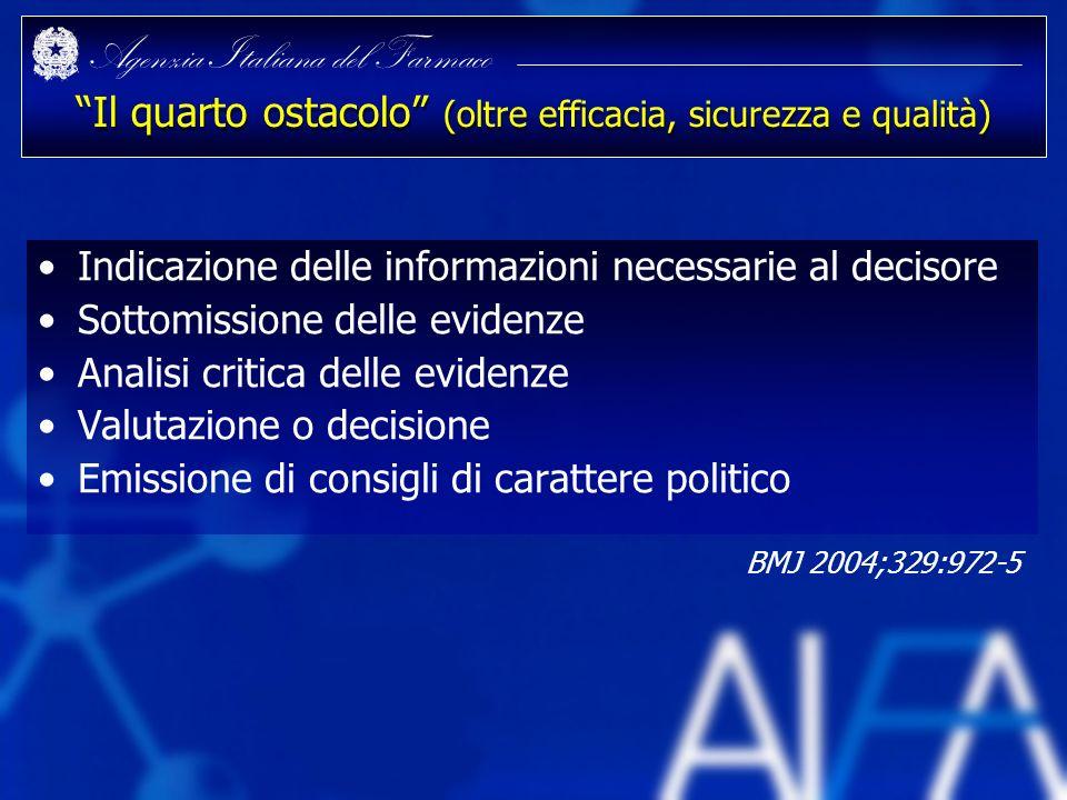 Agenzia Italiana del Farmaco Il quarto ostacolo (oltre efficacia, sicurezza e qualità) Indicazione delle informazioni necessarie al decisore Sottomiss