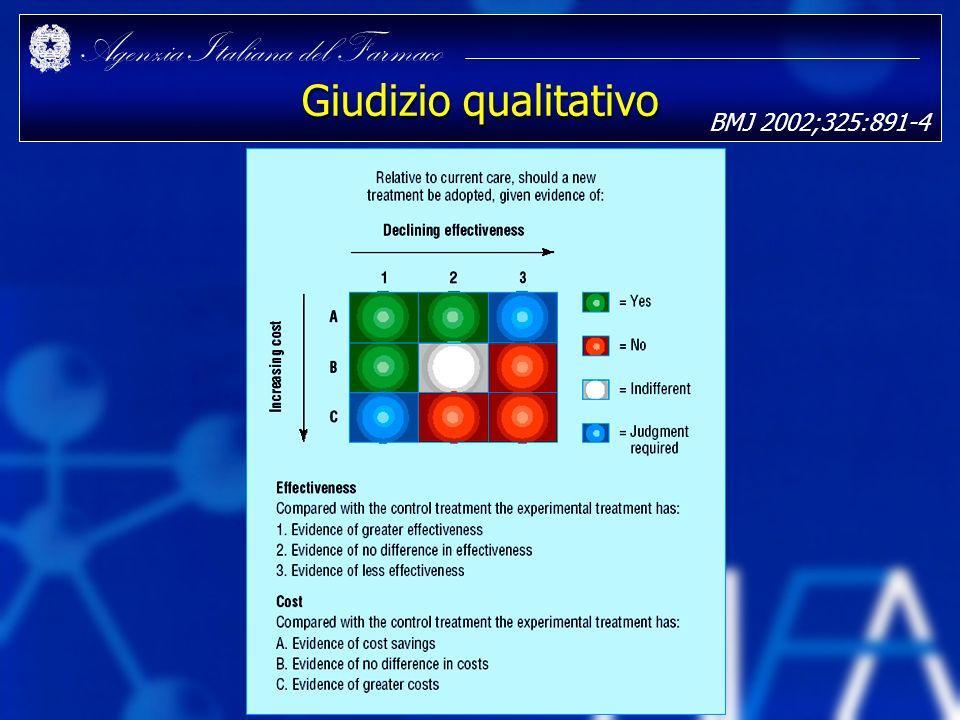 Agenzia Italiana del Farmaco Giudizio qualitativo BMJ 2002;325:891-4