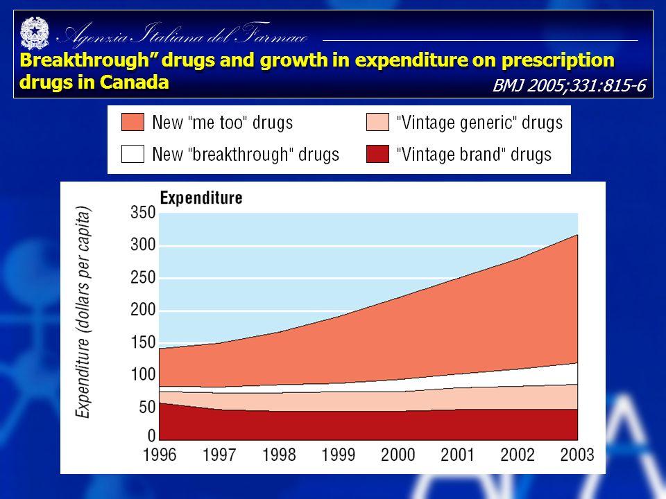 Agenzia Italiana del Farmaco Breakthrough drugs and growth in expenditure on prescription drugs in Canada BMJ 2005;331:815-6