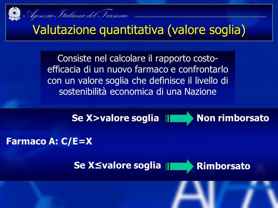 Agenzia Italiana del Farmaco Valutazione quantitativa (valore soglia) Consiste nel calcolare il rapporto costo- efficacia di un nuovo farmaco e confro