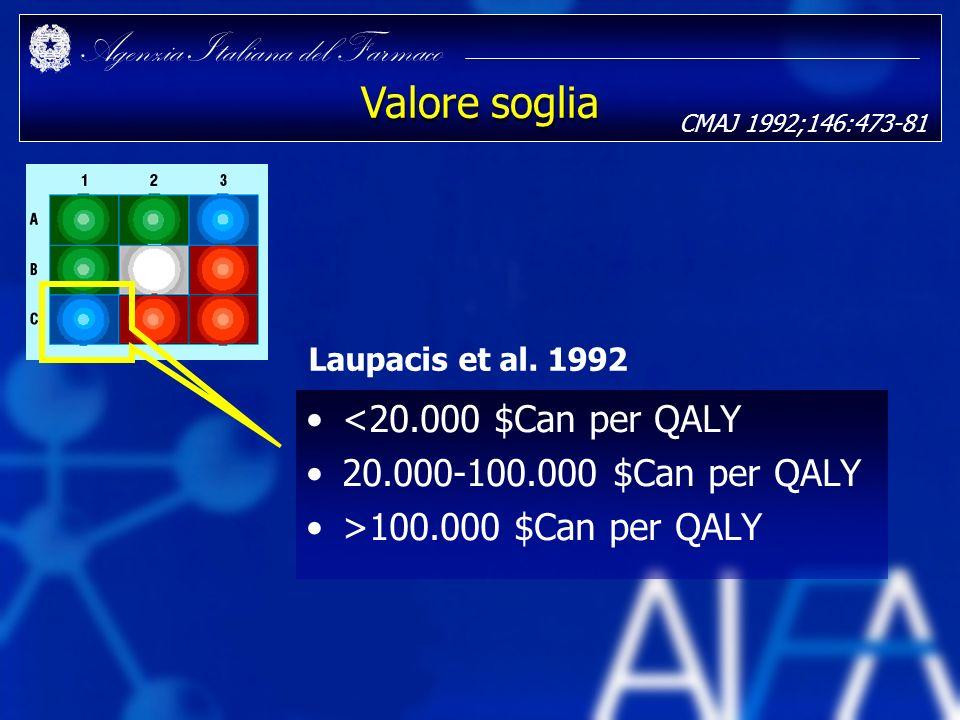 Agenzia Italiana del Farmaco Valore soglia <20.000 $Can per QALY 20.000-100.000 $Can per QALY >100.000 $Can per QALY Laupacis et al. 1992 CMAJ 1992;14