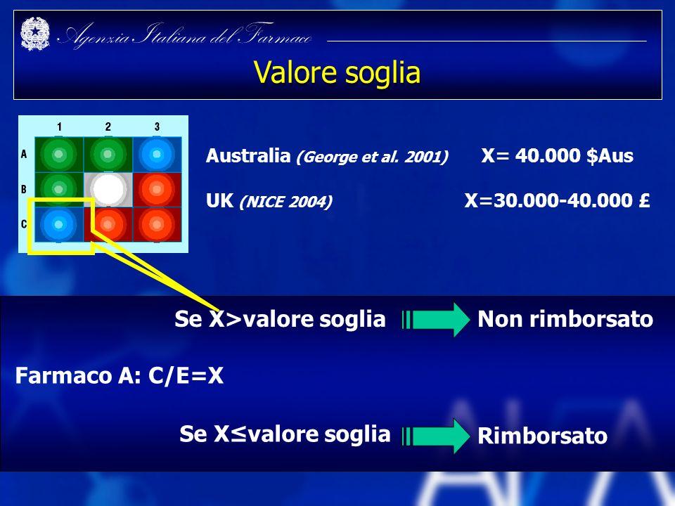 Agenzia Italiana del Farmaco Valore soglia Australia (George et al. 2001) X= 40.000 $Aus UK (NICE 2004) X=30.000-40.000 £ Farmaco A: C/E=X Se X>valore