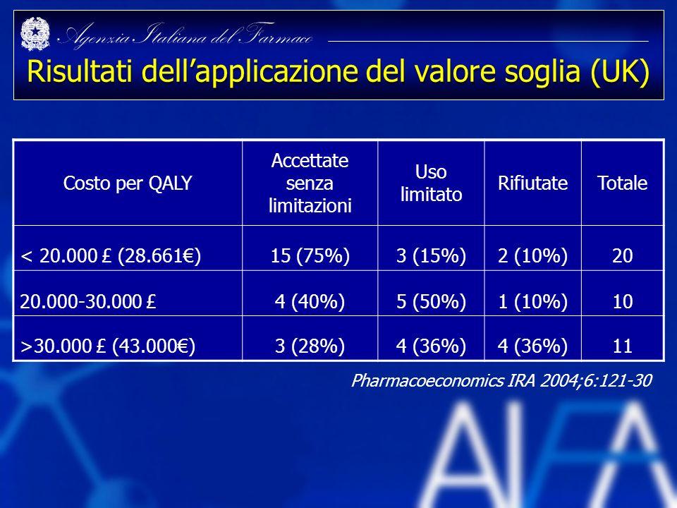 Agenzia Italiana del Farmaco Risultati dellapplicazione del valore soglia (UK) Costo per QALY Accettate senza limitazioni Uso limitato RifiutateTotale