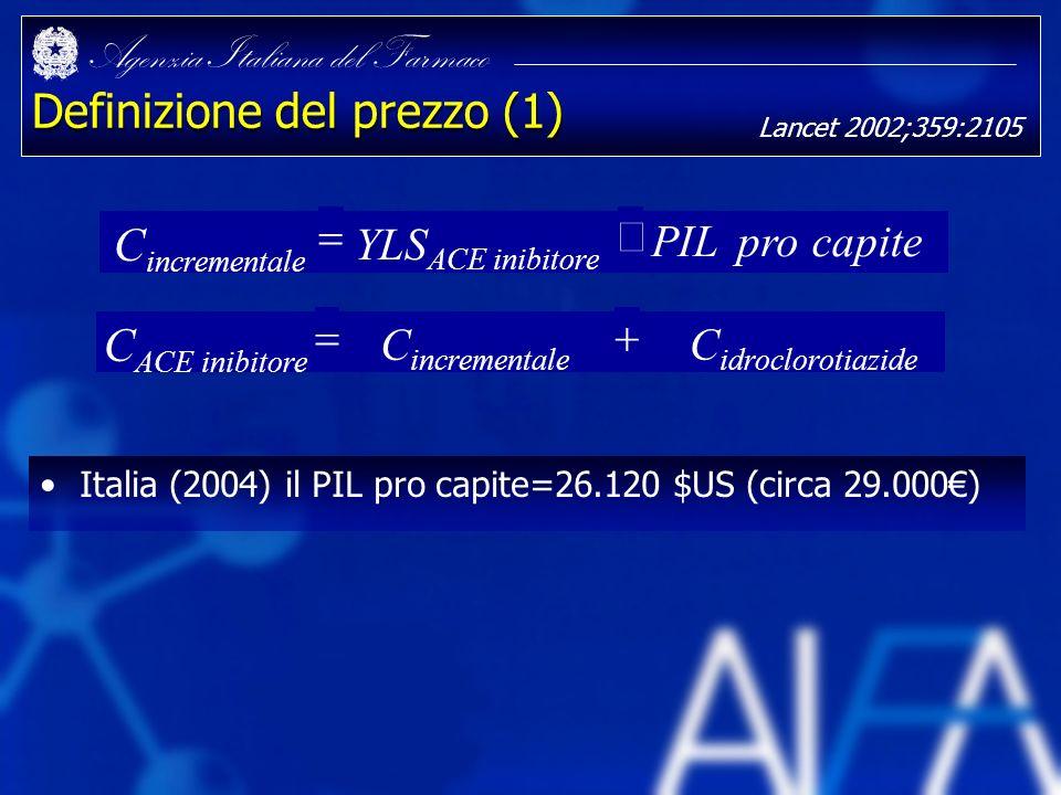 Agenzia Italiana del Farmaco Definizione del prezzo (1) Italia (2004) il PIL pro capite=26.120 $US (circa 29.000) capiteproPIL YLS ACE inibitore C inc