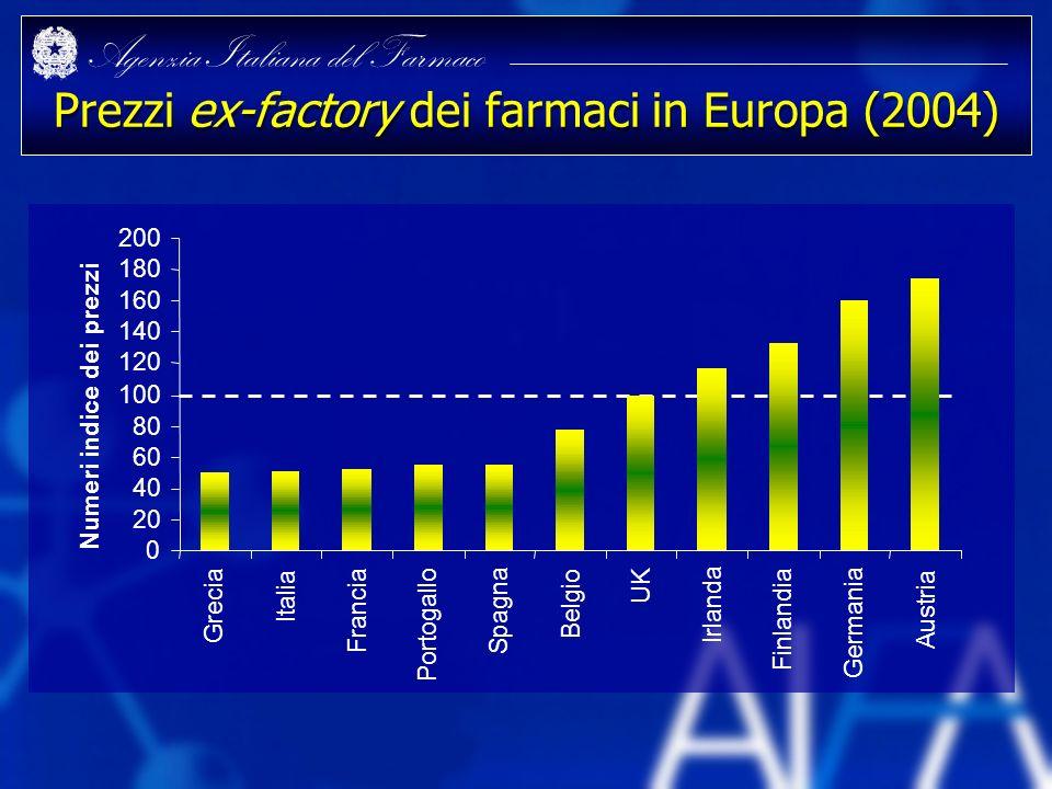 Agenzia Italiana del Farmaco Prezzi ex-factory dei farmaci in Europa (2004) 0 20 40 60 80 100 120 140 160 180 200 Grecia Italia Francia Portogallo Spa