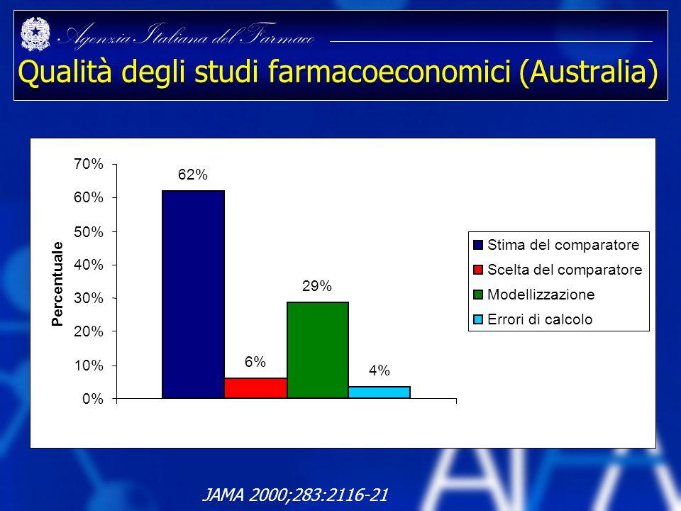 Agenzia Italiana del Farmaco Qualità degli studi farmacoeconomici (Australia) JAMA 2000;283:2116-21 62% 6% 29% 4% 0% 10% 20% 30% 40% 50% 60% 70% Perce
