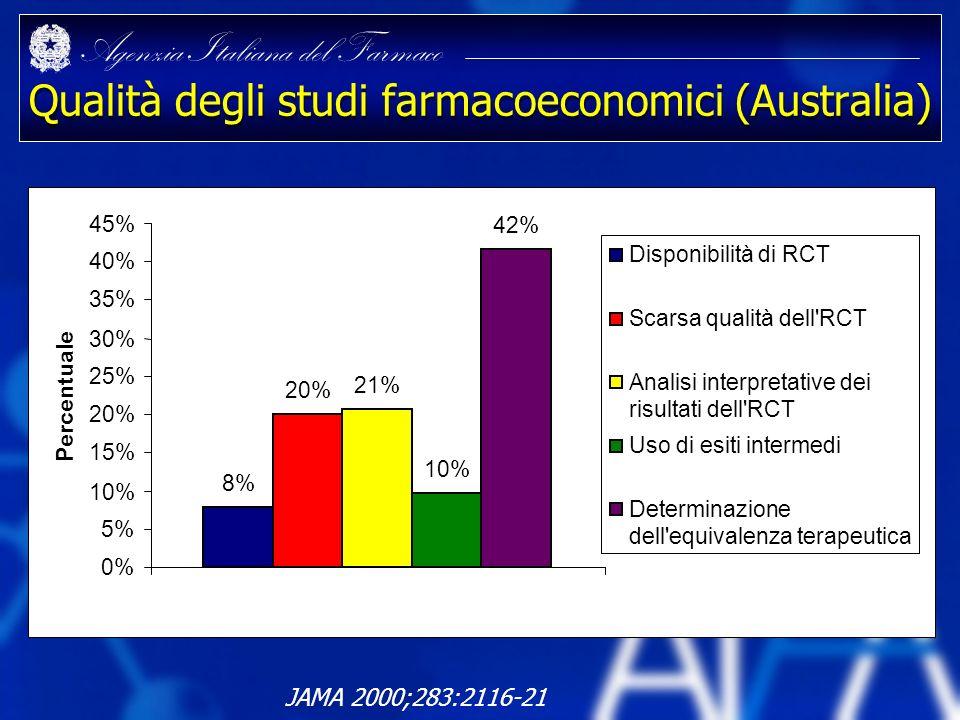 Agenzia Italiana del Farmaco Qualità degli studi farmacoeconomici (Australia) JAMA 2000;283:2116-21 8% 20% 21% 10% 42% 0% 5% 10% 15% 20% 25% 30% 35% 4
