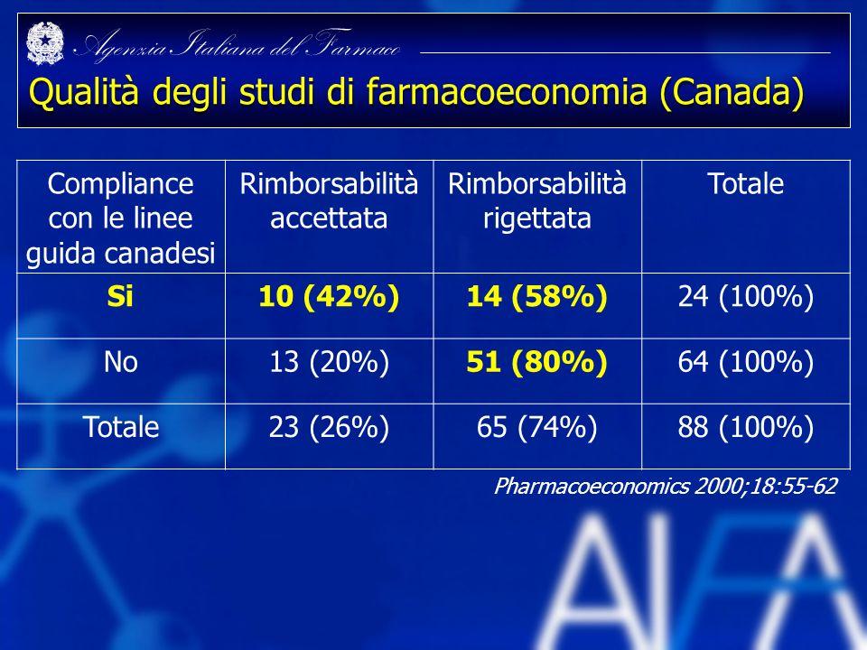 Agenzia Italiana del Farmaco Qualità degli studi di farmacoeconomia (Canada) Compliance con le linee guida canadesi Rimborsabilità accettata Rimborsab