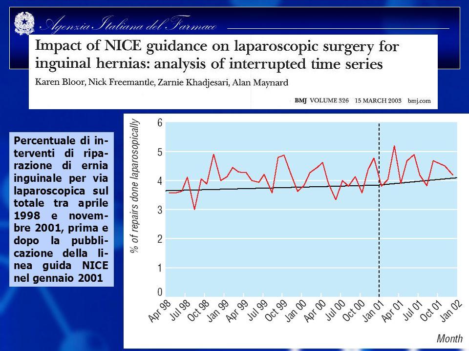 Agenzia Italiana del Farmaco Percentuale di in- terventi di ripa- razione di ernia inguinale per via laparoscopica sul totale tra aprile 1998 e novem-