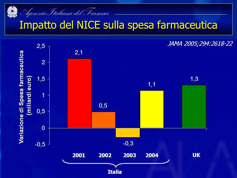 Agenzia Italiana del Farmaco Impatto del NICE sulla spesa farmaceutica 2,1 0,5 -0,3 1,1 1,3 -0,5 0 0,5 1 1,5 2 2,5 Variazione di Spesa farmaceutica (m