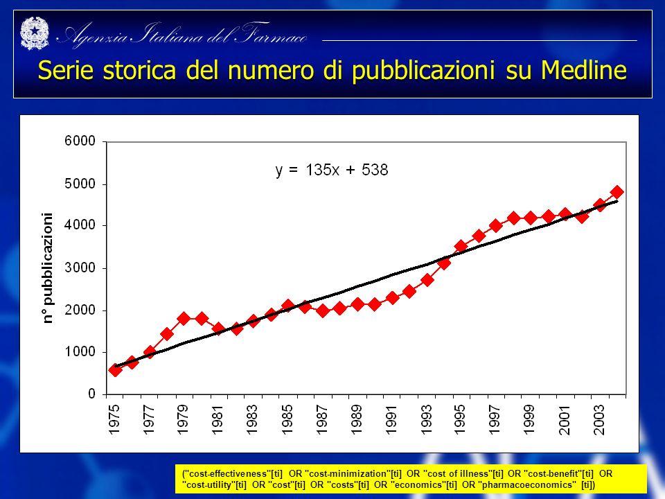 Agenzia Italiana del Farmaco Serie storica del numero di pubblicazioni su Medline (