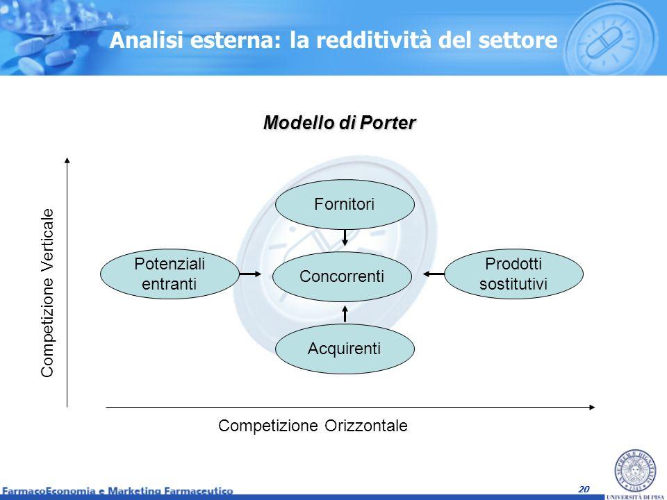 20 Analisi esterna: la redditività del settore Modello di Porter Fornitori Concorrenti Potenziali entranti Prodotti sostitutivi Acquirenti Competizion