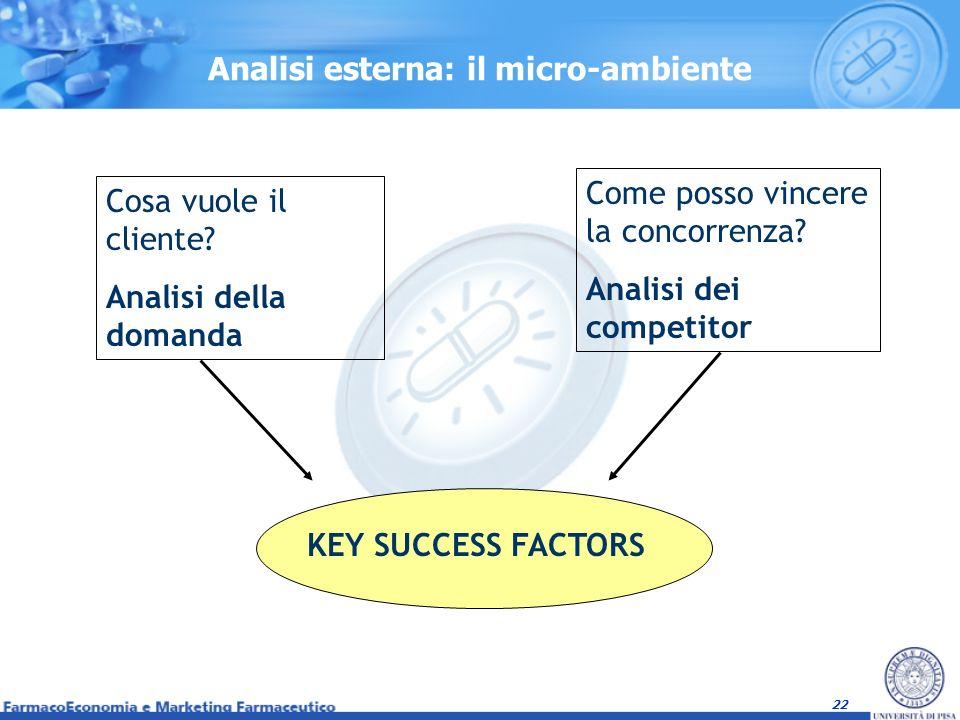 22 Analisi esterna: il micro-ambiente Cosa vuole il cliente? Analisi della domanda Come posso vincere la concorrenza? Analisi dei competitor KEY SUCCE