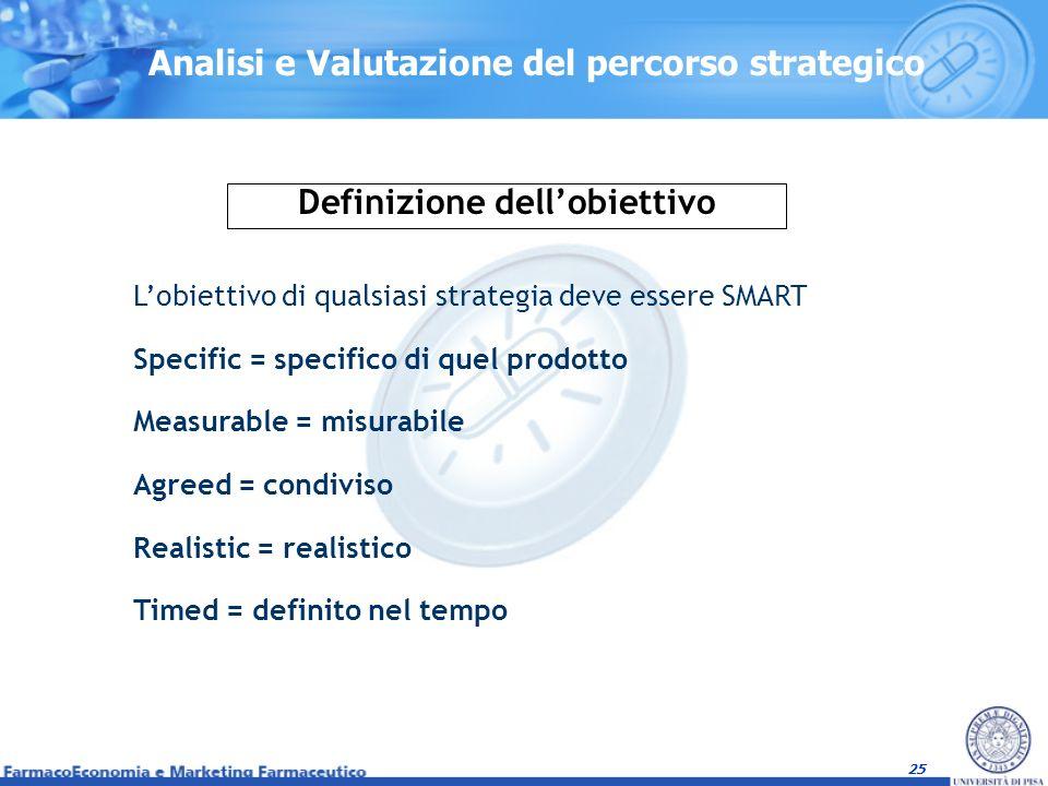 25 Lobiettivo di qualsiasi strategia deve essere SMART Specific = specifico di quel prodotto Measurable = misurabile Agreed = condiviso Realistic = re