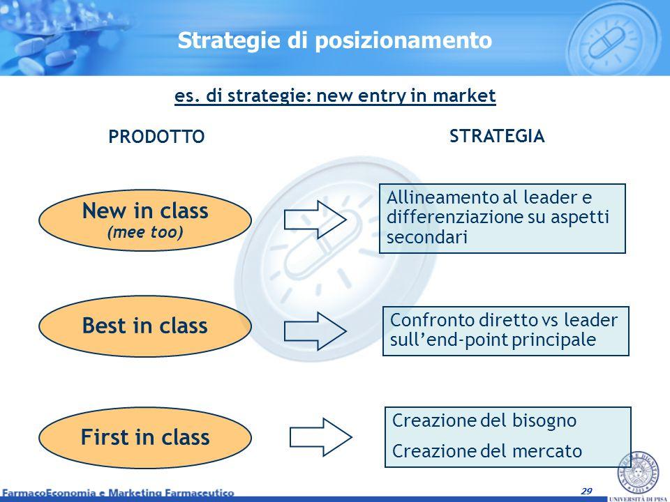 29 Strategie di posizionamento Creazione del bisogno Creazione del mercato Confronto diretto vs leader sullend-point principale New in class (mee too)