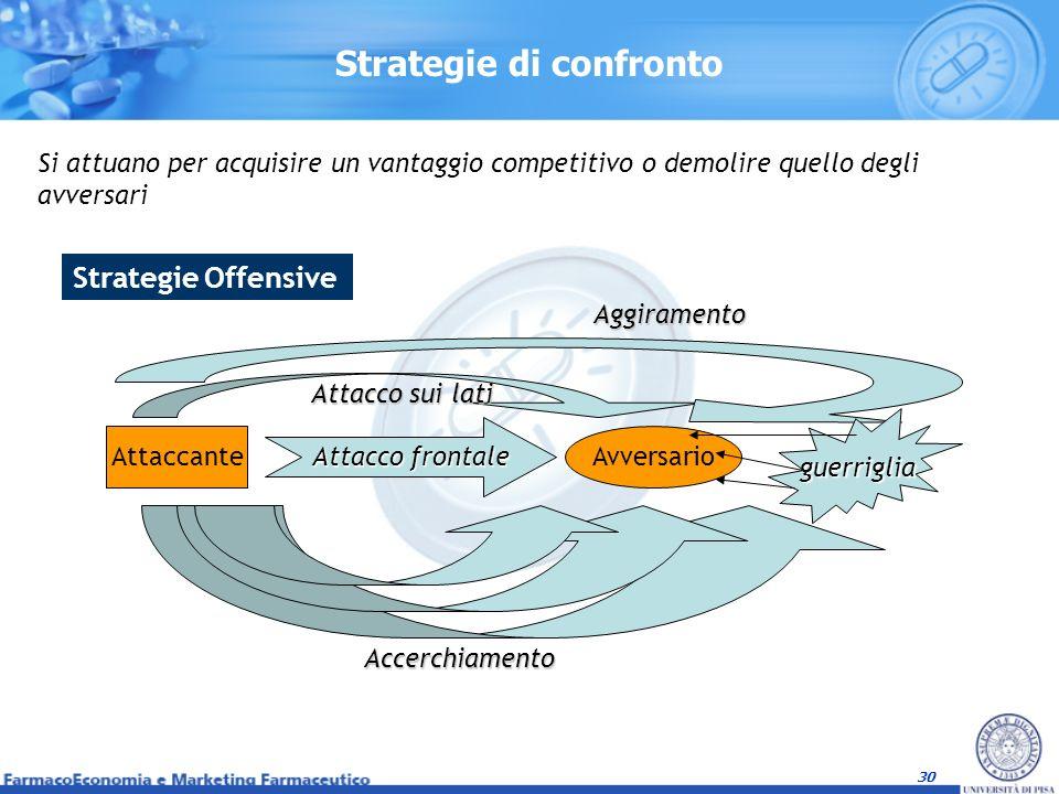 30 Strategie di confronto Si attuano per acquisire un vantaggio competitivo o demolire quello degli avversari Strategie Offensive Attaccante Attacco f
