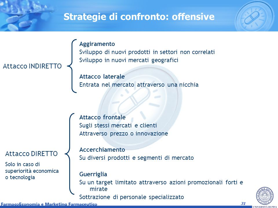 31 Strategie di confronto: offensive Aggiramento Sviluppo di nuovi prodotti in settori non correlati Sviluppo in nuovi mercati geografici Attacco late