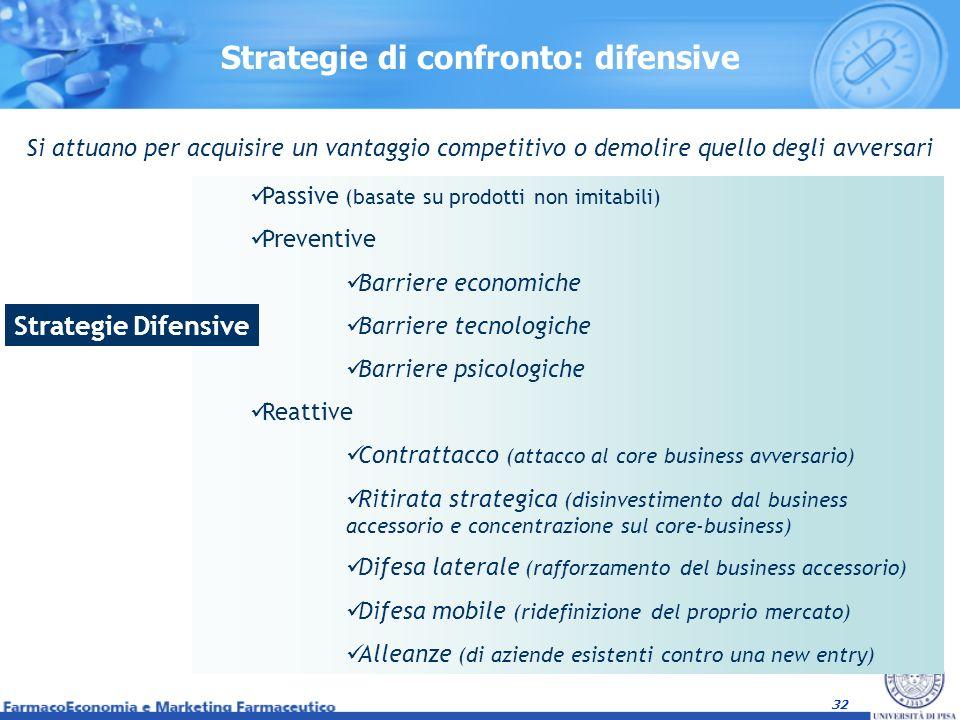 32 Strategie di confronto: difensive Si attuano per acquisire un vantaggio competitivo o demolire quello degli avversari Passive (basate su prodotti n