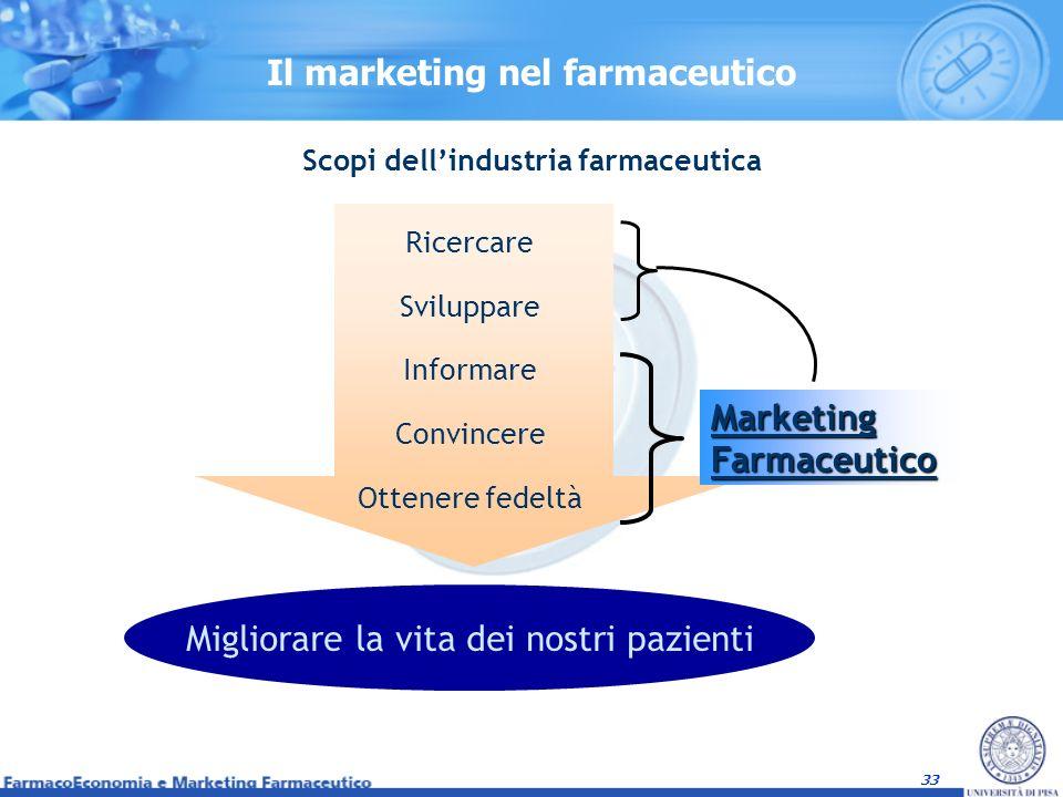 33 Il marketing nel farmaceutico Ricercare Sviluppare Informare Convincere Ottenere fedeltà Migliorare la vita dei nostri pazienti Scopi dellindustria