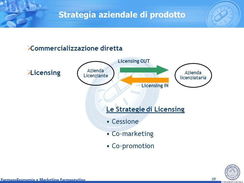 35 Strategia aziendale di prodotto Licensing IN Licensing OUT Azienda licenziataria Azienda Licenziante Le Strategie di Licensing Cessione Co-marketin