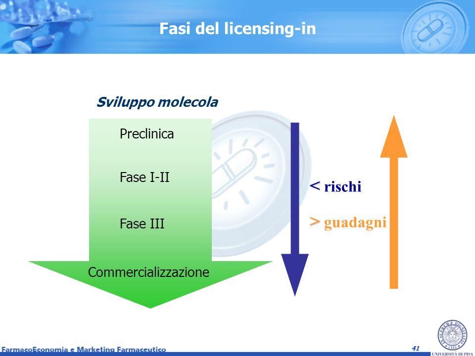 41 Fasi del licensing-in Preclinica Fase I-II Fase III Commercializzazione < < rischi > > guadagni Sviluppo molecola