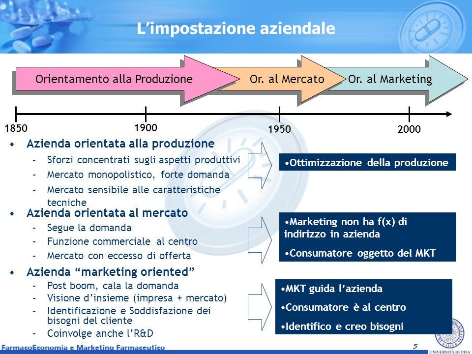 5 Limpostazione aziendale Or. al Marketing Or. al Mercato Orientamento alla Produzione 1850 1950 1900 2000 MKT guida lazienda Consumatore è al centro