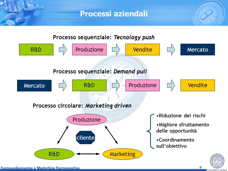6 Processi aziendali Tecnology push Processo sequenziale: Tecnology push R&DProduzioneVenditeMercato Demand pull Processo sequenziale: Demand pull Ven