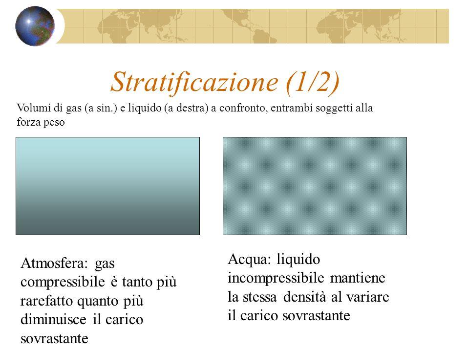 Stratificazione (1/2) Atmosfera: gas compressibile è tanto più rarefatto quanto più diminuisce il carico sovrastante Acqua: liquido incompressibile ma