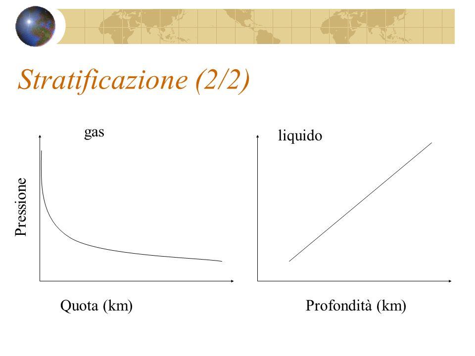 Stratificazione (2/2) Profondità (km)Quota (km) Pressione gas liquido