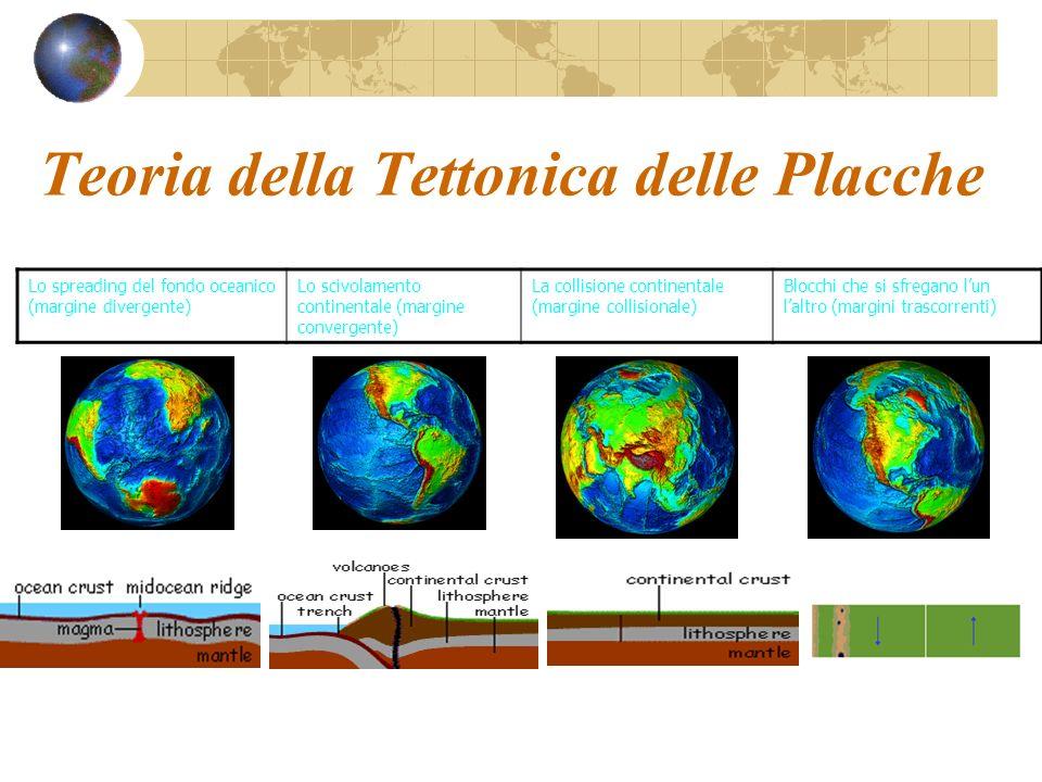Teoria della Tettonica delle Placche Lo spreading del fondo oceanico (margine divergente) Lo scivolamento continentale (margine convergente) La collis