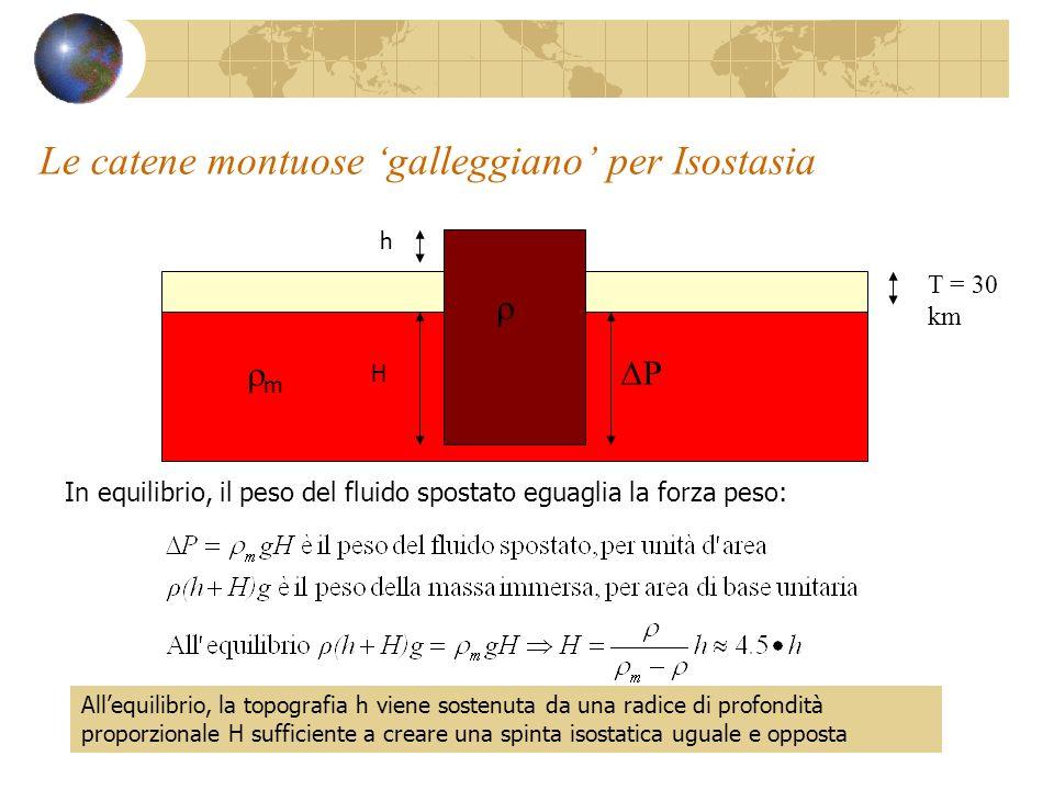 Le catene montuose galleggiano per Isostasia T = 30 km m h H In equilibrio, il peso del fluido spostato eguaglia la forza peso: P Allequilibrio, la to
