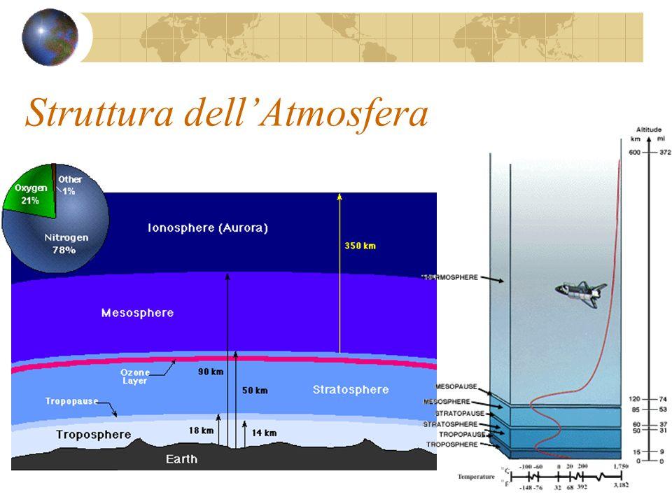 Struttura dellAtmosfera