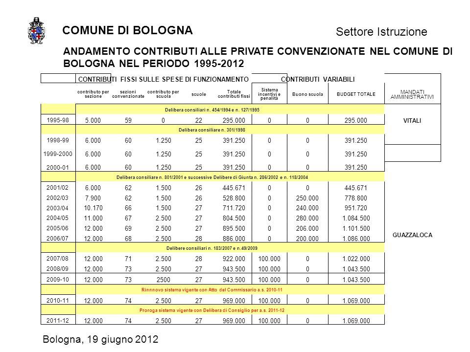 COMUNE DI BOLOGNA Settore Istruzione Bologna, 19 giugno 2012 ANDAMENTO CONTRIBUTI ALLE PRIVATE CONVENZIONATE NEL COMUNE DI BOLOGNA NEL PERIODO 1995-2012
