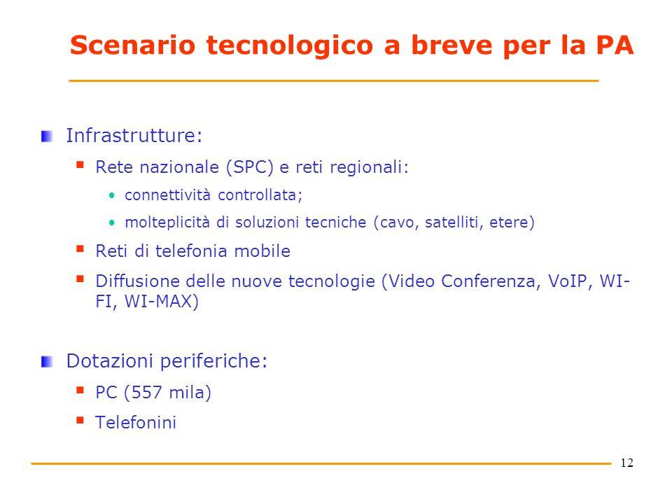 12 Scenario tecnologico a breve per la PA Infrastrutture: Rete nazionale (SPC) e reti regionali: connettività controllata; molteplicità di soluzioni t