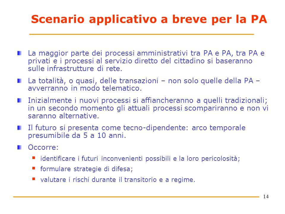 14 Scenario applicativo a breve per la PA La maggior parte dei processi amministrativi tra PA e PA, tra PA e privati e i processi al servizio diretto
