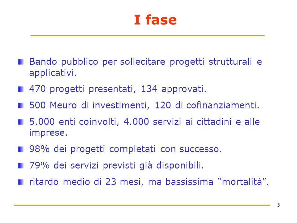 5 I fase Bando pubblico per sollecitare progetti strutturali e applicativi. 470 progetti presentati, 134 approvati. 500 Meuro di investimenti, 120 di