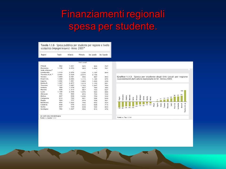 Corsi F.P. in Italia per regione