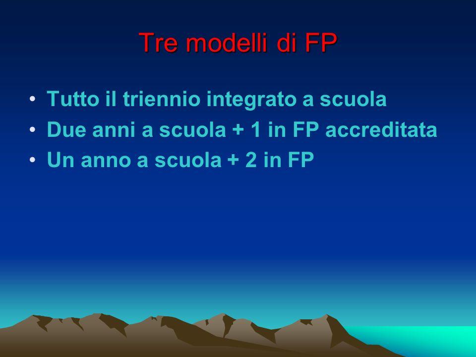Tre modelli di FP Tutto il triennio integrato a scuola Due anni a scuola + 1 in FP accreditata Un anno a scuola + 2 in FP