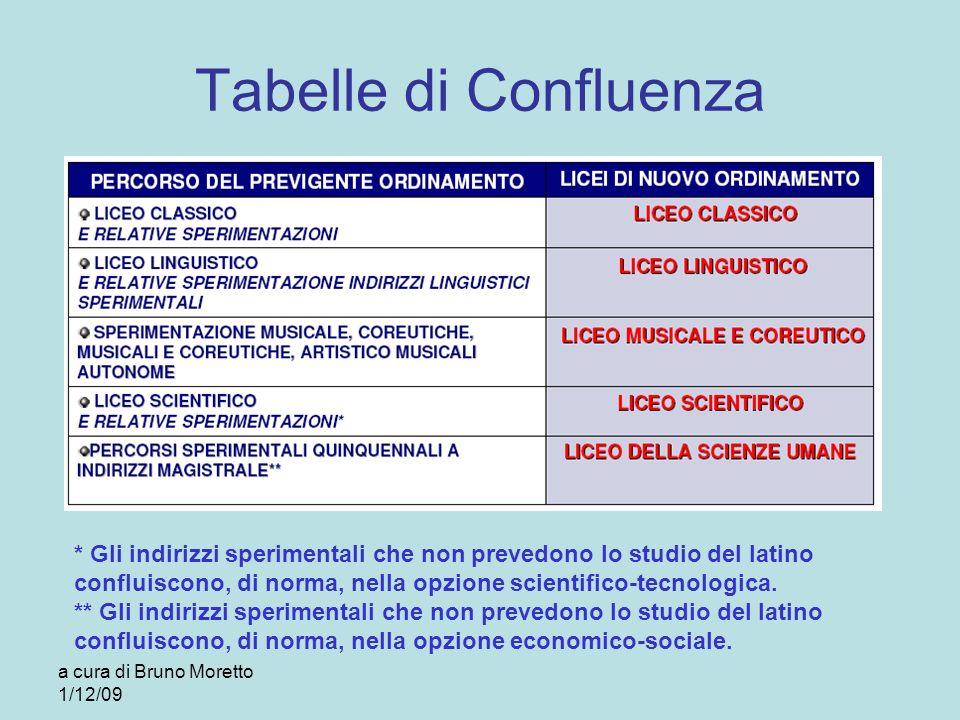 a cura di Bruno Moretto 1/12/09 Tabelle di Confluenza * Gli indirizzi sperimentali che non prevedono lo studio del latino confluiscono, di norma, nell