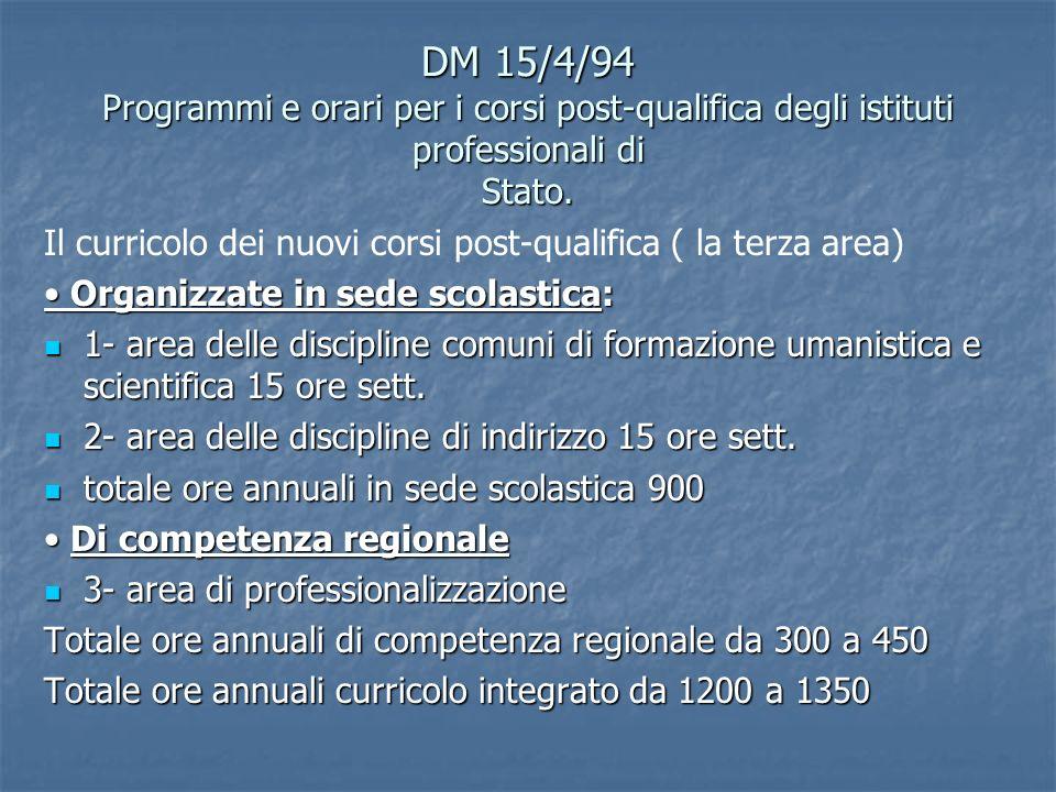 DM 15/4/94 Programmi e orari per i corsi post-qualifica degli istituti professionali di Stato. Il curricolo dei nuovi corsi post-qualifica ( la terza