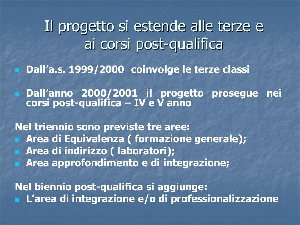 Il progetto si estende alle terze e ai corsi post-qualifica Dalla.s. 1999/2000 coinvolge le terze classi Dallanno 2000/2001 il progetto prosegue nei c